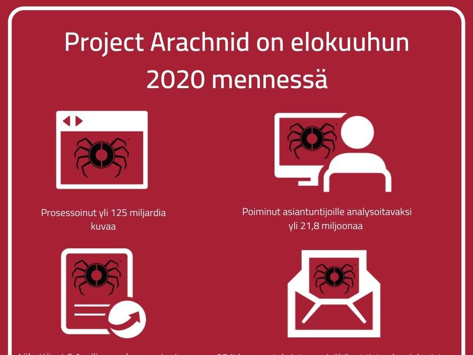 Project Arachnid -verkoston erityisasiantuntijat luokittelevat lapsiin kohdistuvaa seksuaaliväkivaltaa todistavaa kuvamateriaalia lapsen iän ja seksuaaliväkivallan vakavuusasteen mukaan. (c) Suojellaan Lapsia ry